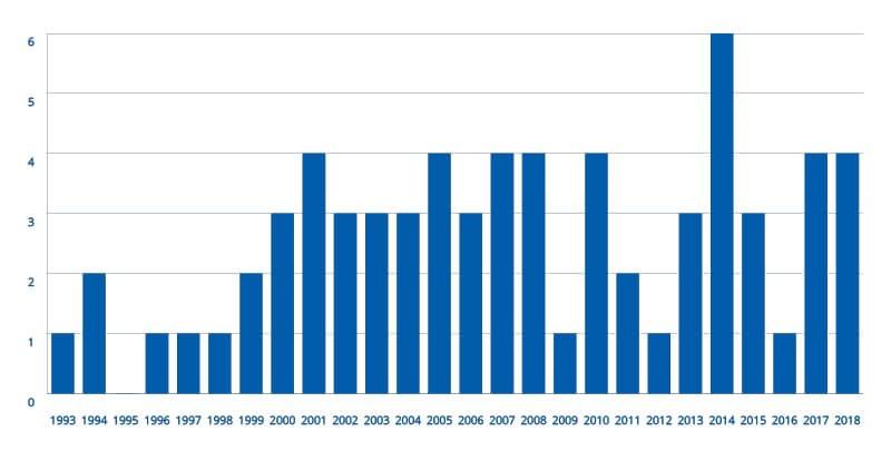 Balkendiagramm der Auzubildenden seit 1993